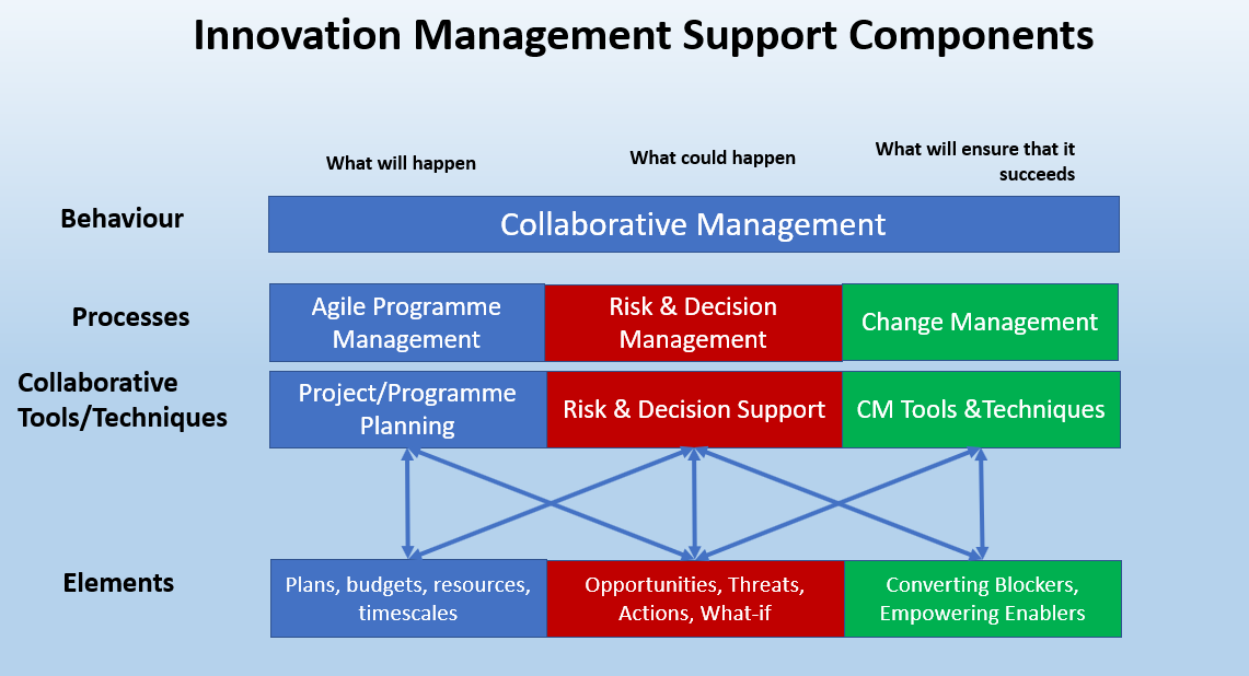 Innovation Management Support Components